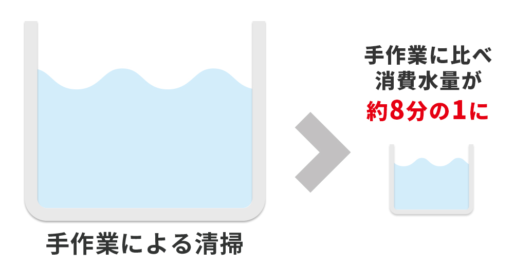消費水量イメージ